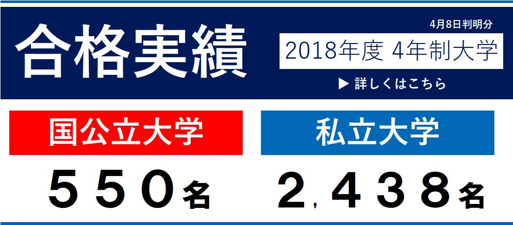 2018大学合格実績